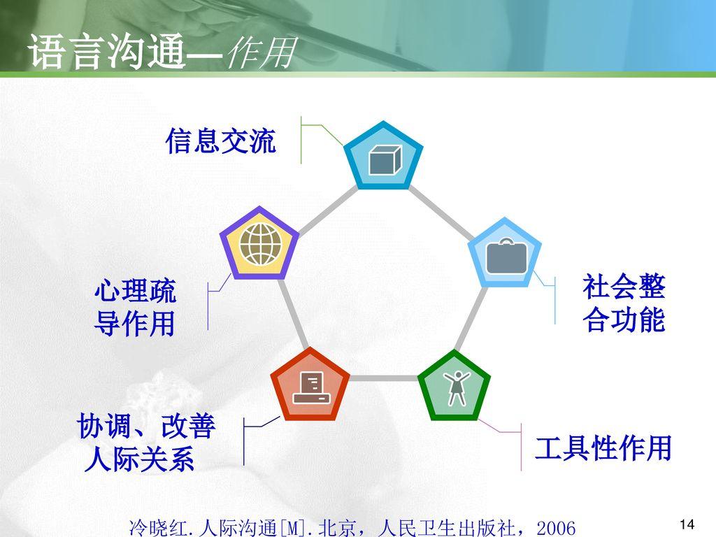 冷晓红.人际沟通[M].北京,人民卫生出版社,2006